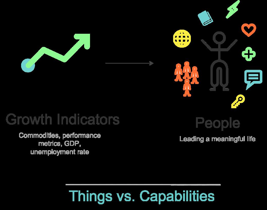 things vs capabilities